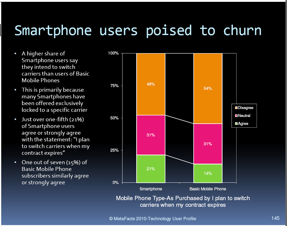 Chart: Carrier Churn by Mobile Phone Type