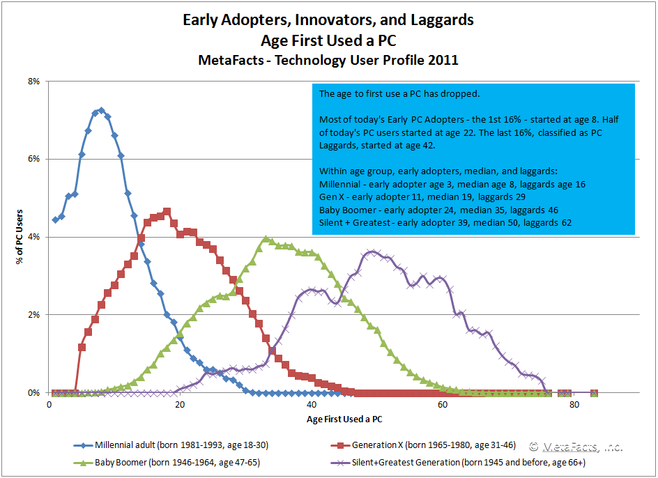 Chart: Early Adopters, Innovators, and Laggards - Age First Used a PC