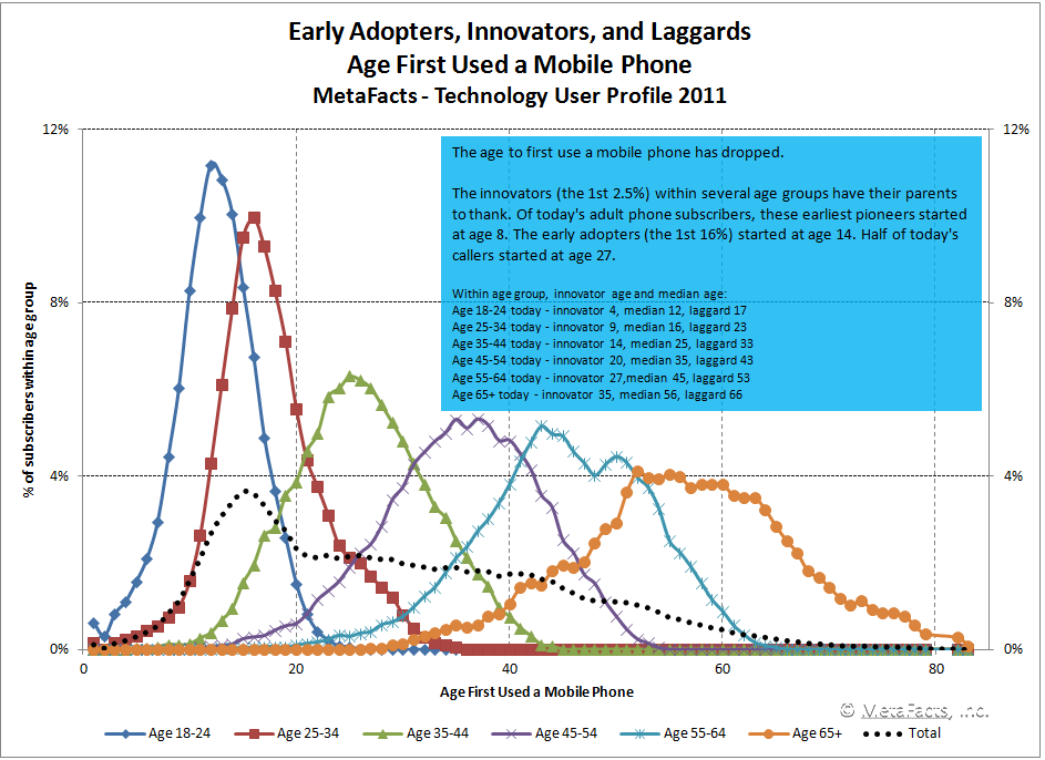 Chart: Early Adopters, Innovators, and Laggards - Age First Used a Mobile Phone