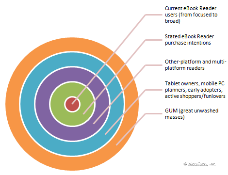 eReader Market Segments in MetaFacts
