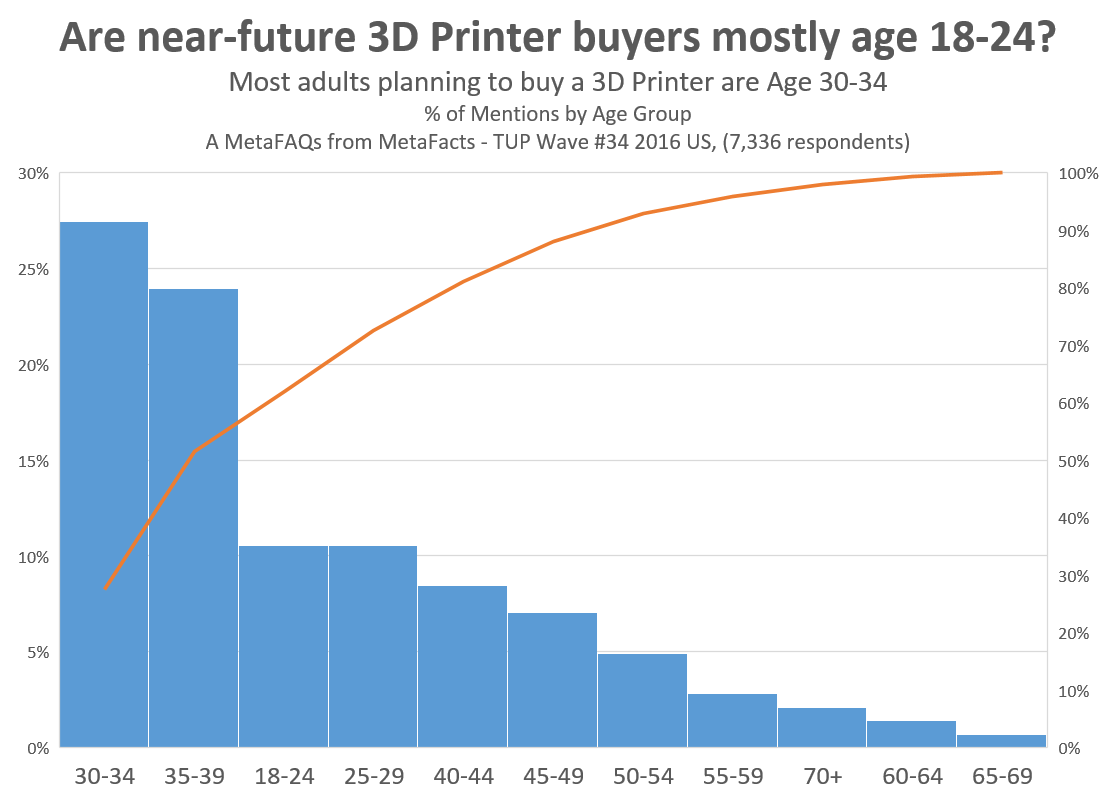 Planning to buy a 3D Printer - by age