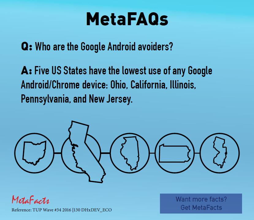 metafacts_metafaq_mq0066_android_avoiders