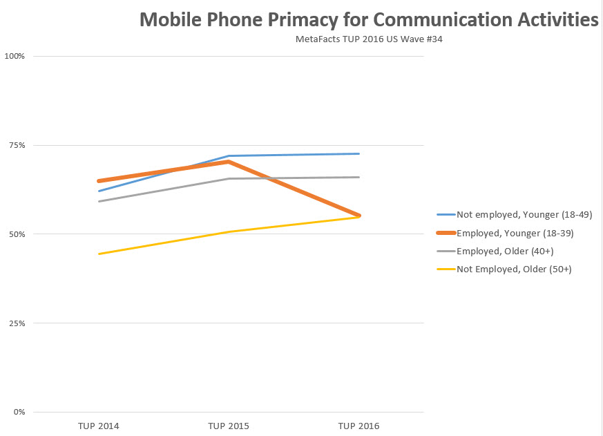 metafacts-metafaqs-mq0065-mobile-phone-primacy-for-communication-by-segment-2016-11-08_09-34-11