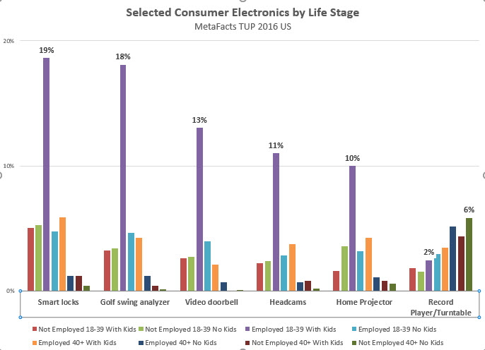 metafacts-td161215-life-stage-consumer-electronics-2016-12-15_14-30-47