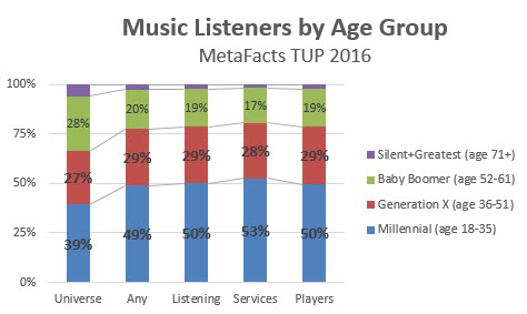 tdmusic-music-listeners-by-age-group-2016-12-01_14-43-12