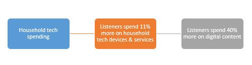 tdmusic-tech-spending-2016-12-02_09-04-39