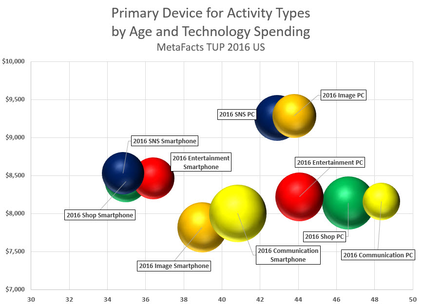 metafacts-device-primacy-age-device-spend-2017-01-18_12-36-08