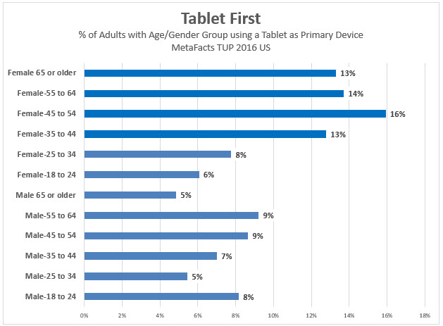 MetaFacts-td1702-tablet-first-metafacts-tup-2016-us-2017-02-16_09-43-52