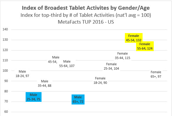 MetaFacts-td1702-tablet-first-most-broadly-active-by-gender-age-2017-02-17_10-45-44