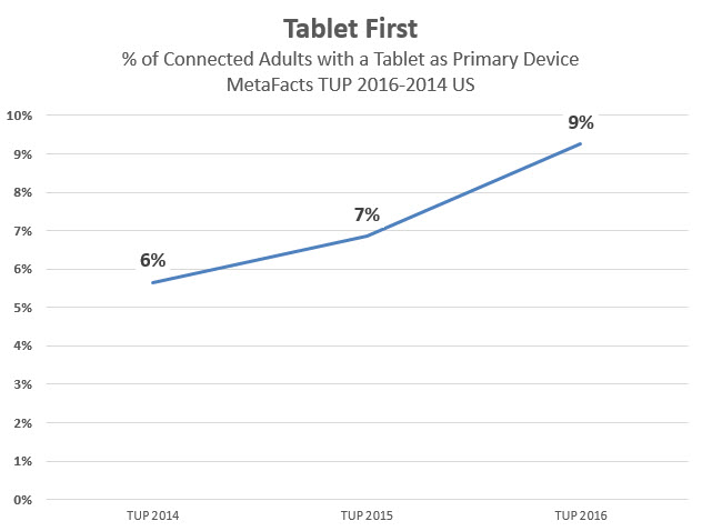 MetaFacts-td1702-tablet-first-trend-metafacts-tup-2014-2016-2017-02-16_10-02-19