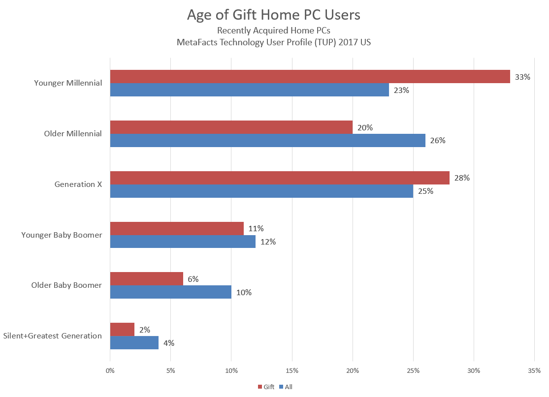 td1711 age of gift home pc users 2017-11-03_12-25-34