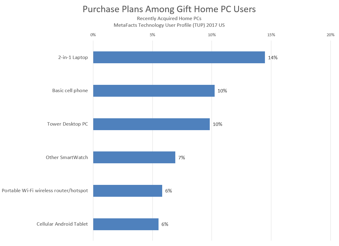 td1711 purchase plans of gift home pc users 2017-11-03_12-26-57