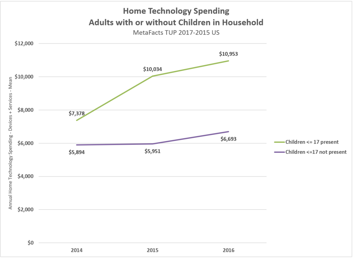 k12 homes tech spending trends TUP 2017-15 171130_1200