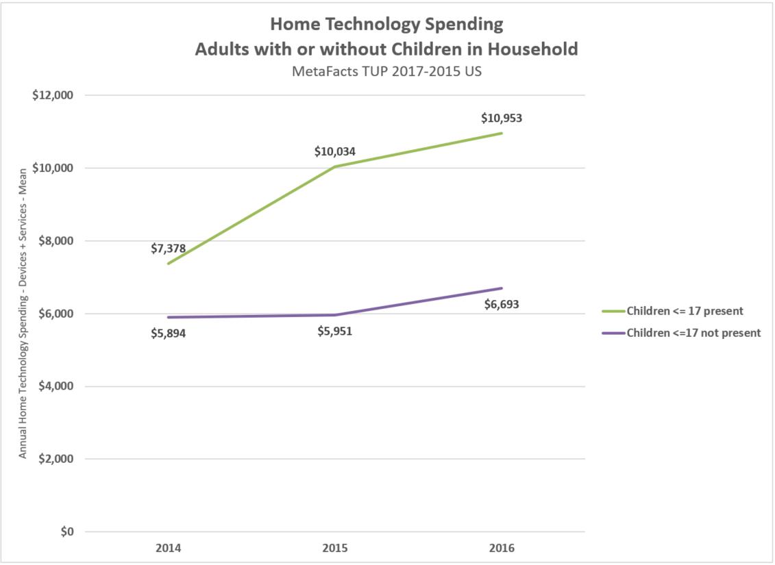 k12 homes tech spending trends TUP 2017-15 171130_1200