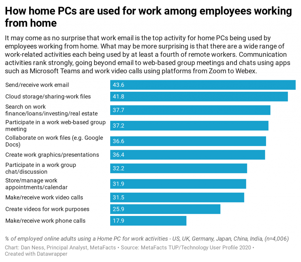 Research results reporting on how home PCs are being used for work-related activities from the MetaFacts TUP/Technology User Profile 2020 study across six countries