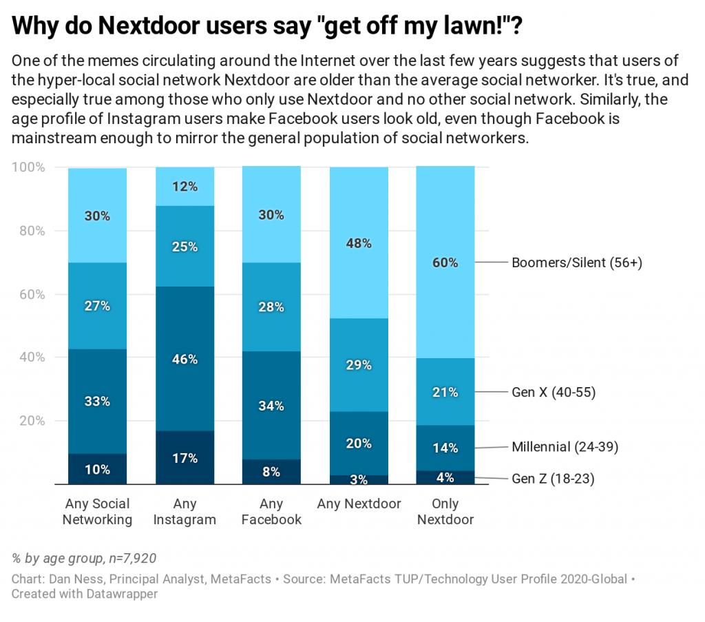 Chart with age of users of social networks Nextdoor, Facebook, and Instagram